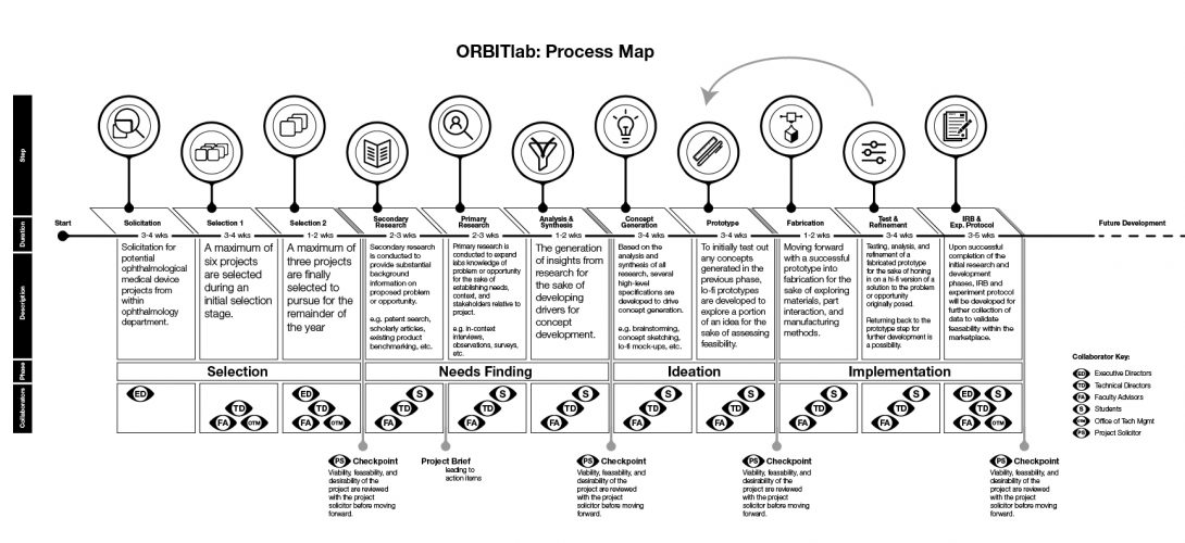 The ORBITlab process consisting of four primary phases